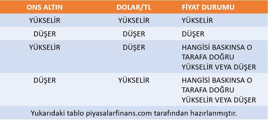 Dolar/TL ve Ons Altın Fiyat Hareketleri