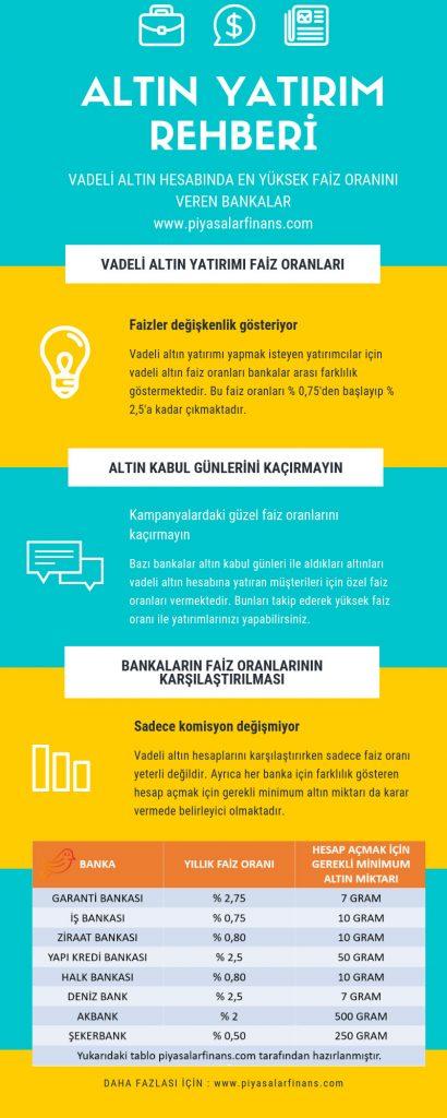 Infographic - Vadeli Altın Banka Faiz Oranları